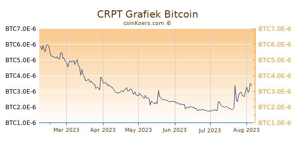 CRPT Grafiek 6 Maanden