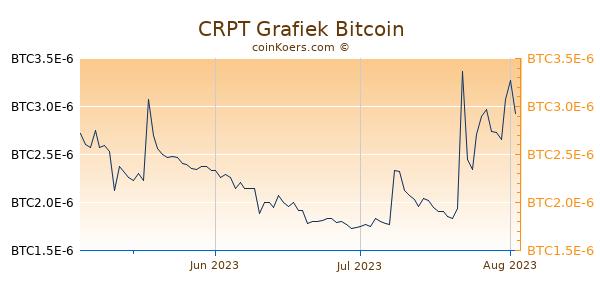 CRPT Grafiek 3 Maanden