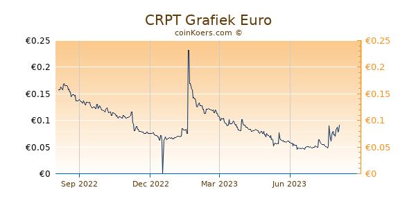 CRPT Grafiek 1 Jaar