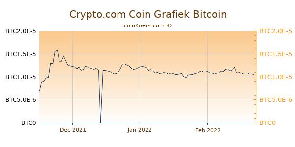 Crypto.com Coin Grafiek 3 Maanden