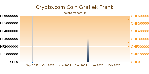 Crypto.com Coin Grafiek 6 Maanden