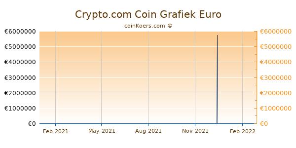 Crypto.com Coin Grafiek 1 Jaar
