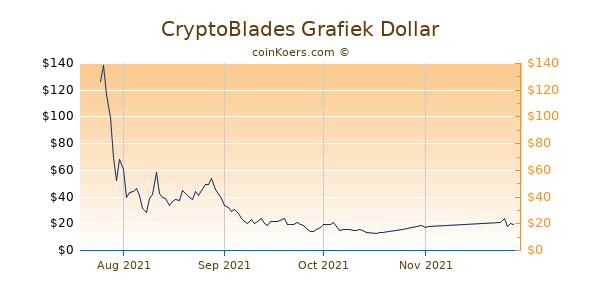 CryptoBlades Chart 3 Monate