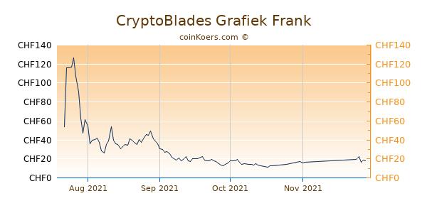 CryptoBlades Grafiek 6 Maanden