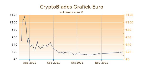 CryptoBlades Grafiek 1 Jaar