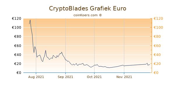 CryptoBlades Grafiek 3 Maanden