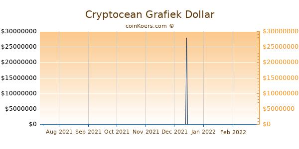 Cryptocean Grafiek 6 Maanden