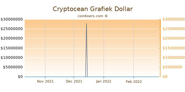Cryptocean Chart 3 Monate