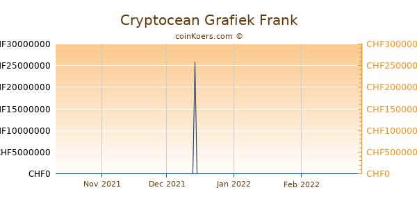 Cryptocean Grafiek 3 Maanden