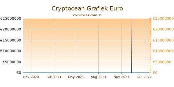 Cryptocean Grafiek 1 Jaar