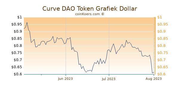 Curve DAO Token Chart 3 Monate