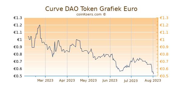 Curve DAO Token Grafiek 6 Maanden