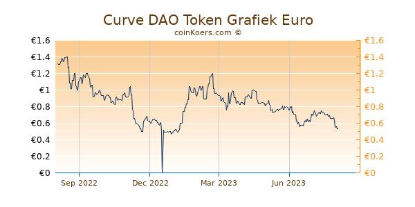 Curve DAO Token Grafiek 1 Jaar