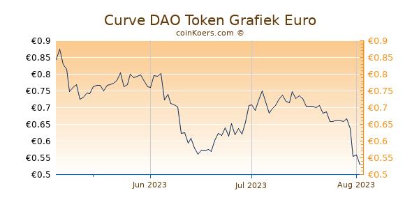 Curve DAO Token Grafiek 3 Maanden