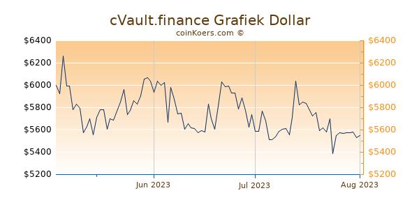 cVault.finance Chart 3 Monate