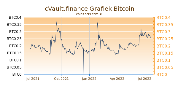 cVault.finance Grafiek 1 Jaar