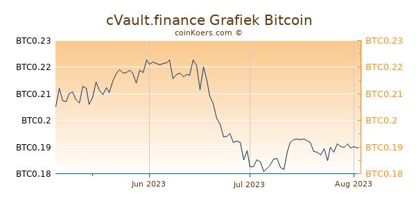cVault.finance Grafiek 3 Maanden