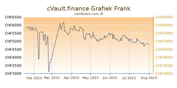 cVault.finance Grafiek 6 Maanden
