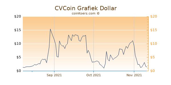 CVCoin Chart 3 Monate