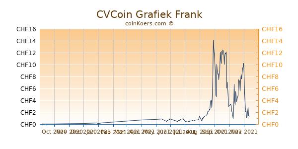 CVCoin Grafiek 6 Maanden