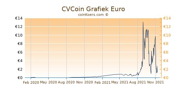 CVCoin Grafiek 1 Jaar