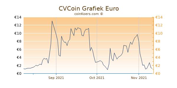 CVCoin Grafiek 3 Maanden