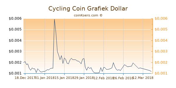 Cycling Coin Grafiek 6 Maanden
