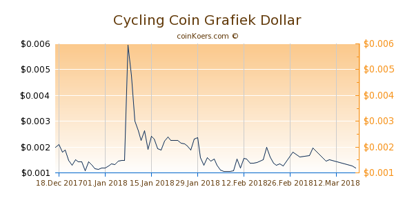 Cycling Coin Chart 3 Monate