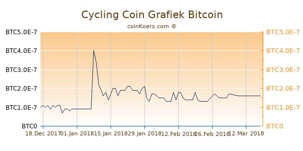 Cycling Coin Grafiek 3 Maanden