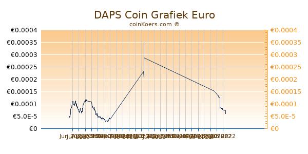 DAPS Coin Grafiek 6 Maanden