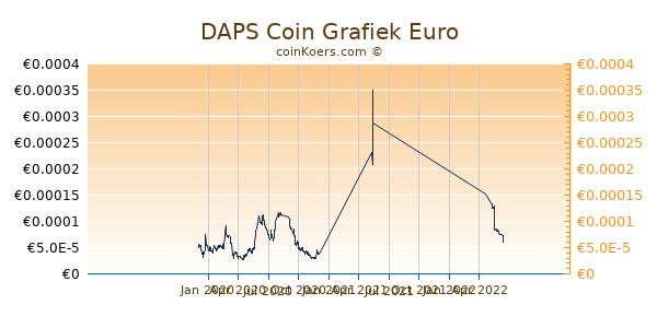 DAPS Coin Grafiek 1 Jaar