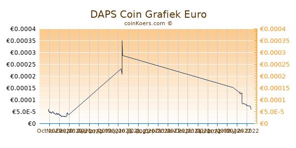 DAPS Coin Grafiek 3 Maanden