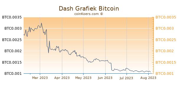 Dash Grafiek 6 Maanden