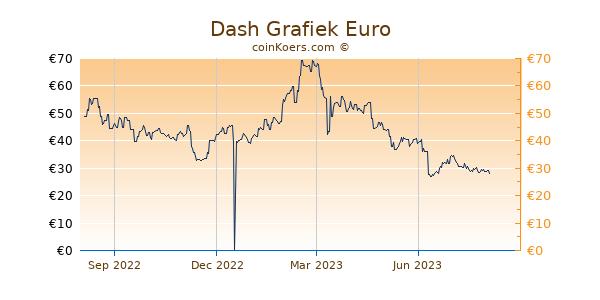 Dash Grafiek 1 Jaar