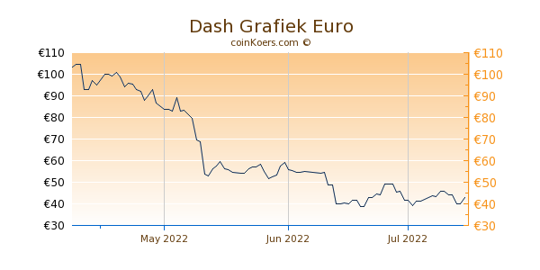 Dash Grafiek 3 Maanden