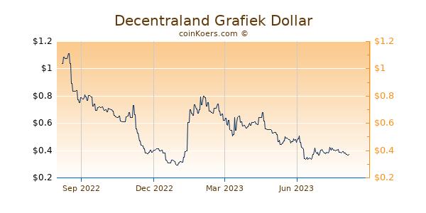 Decentraland Grafiek 1 Jaar