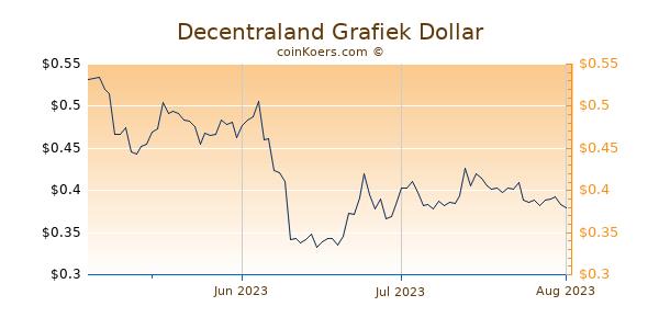 Decentraland Chart 3 Monate