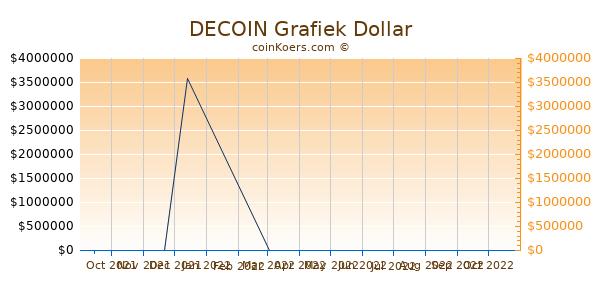 DECOIN Grafiek 6 Maanden