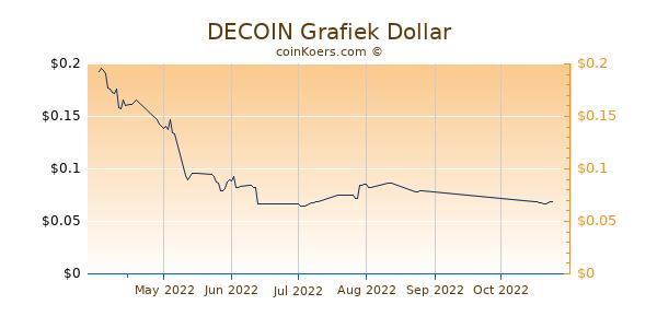 DECOIN Chart 3 Monate