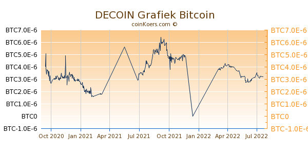 DECOIN Grafiek 1 Jaar