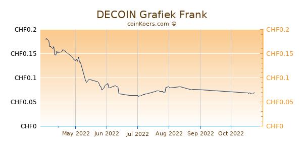DECOIN Grafiek 3 Maanden