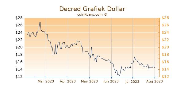 Decred Grafiek 6 Maanden
