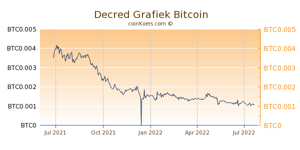 Decred Grafiek 1 Jaar