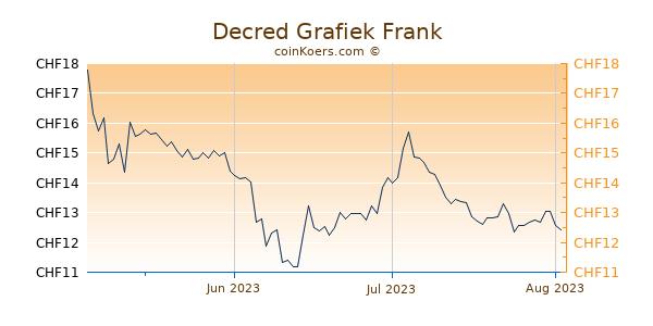 Decred Grafiek 3 Maanden