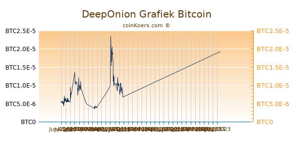DeepOnion Grafiek 6 Maanden