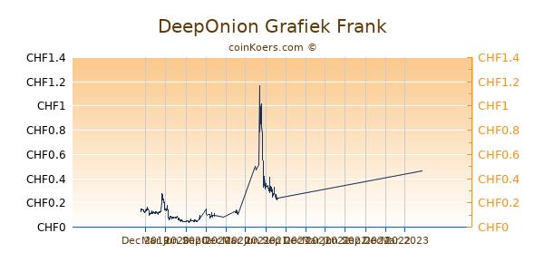 DeepOnion Grafiek 1 Jaar