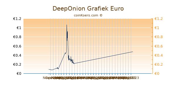 DeepOnion Grafiek 3 Maanden