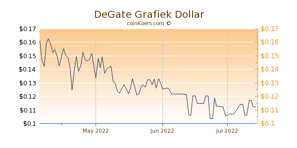DeGate Chart 3 Monate