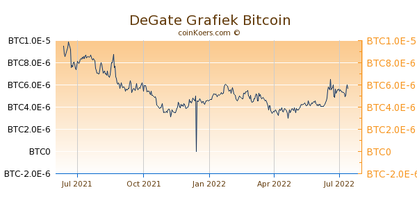 DeGate Grafiek 1 Jaar
