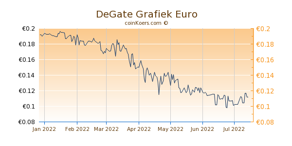 DeGate Grafiek 6 Maanden